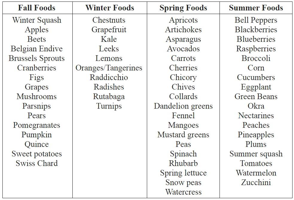 Eating Seasonally Chart